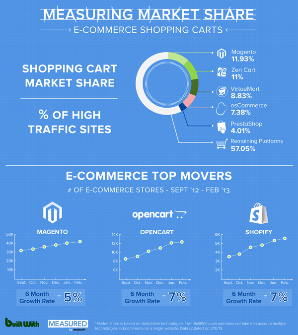 ecommerce-market-share-infographic-small
