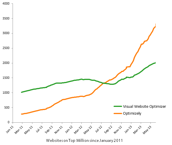 Visual Website Optimizer vs. Optimizely Market Share in Top Million Sites since January 2011