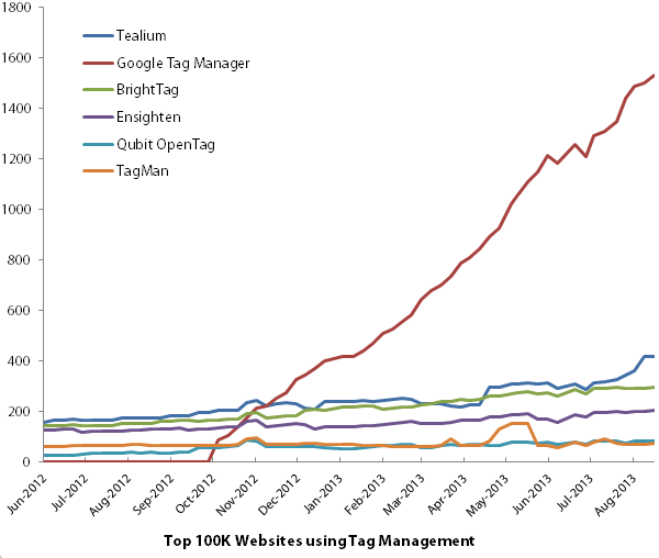 Tag Management Technology Usage on Top 100k Sites from June 2012 to August 2013