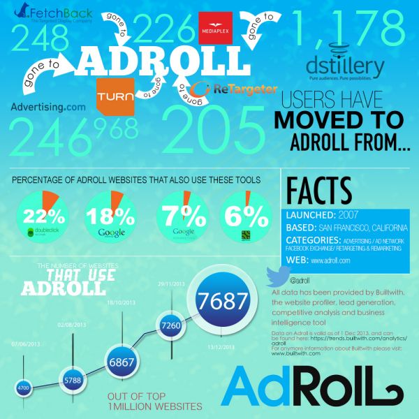 BuiltWith AdRoll Infographic