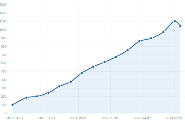 Top 100k Sites Using Magento Over Time