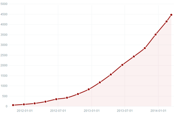 WooCommerce Growth in Top 1m Sites 2012-2014