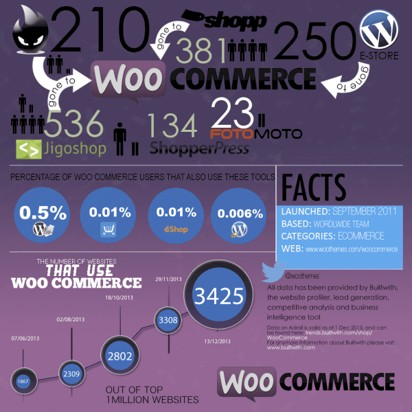 Woocommerce Growth Award
