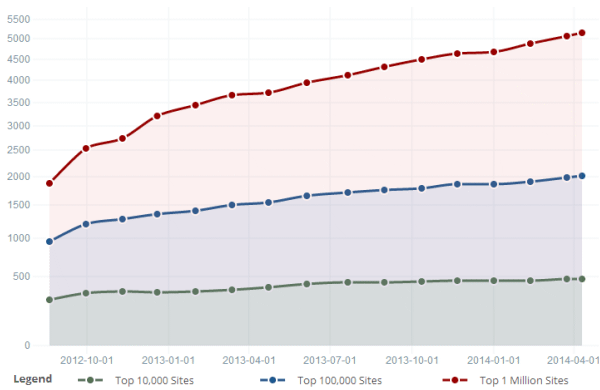 SendGrid growth across Top 10k/100k/1m sites since 2012