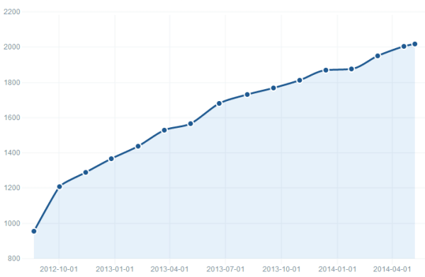 Growth of Sendgrid customers in the top 100k sites by traffic since August 2012.