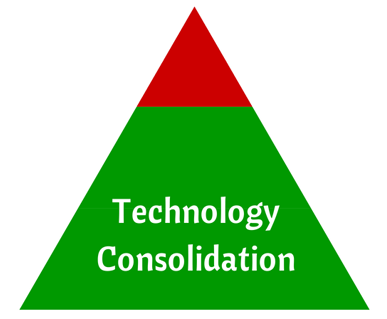 Technology Consolidation