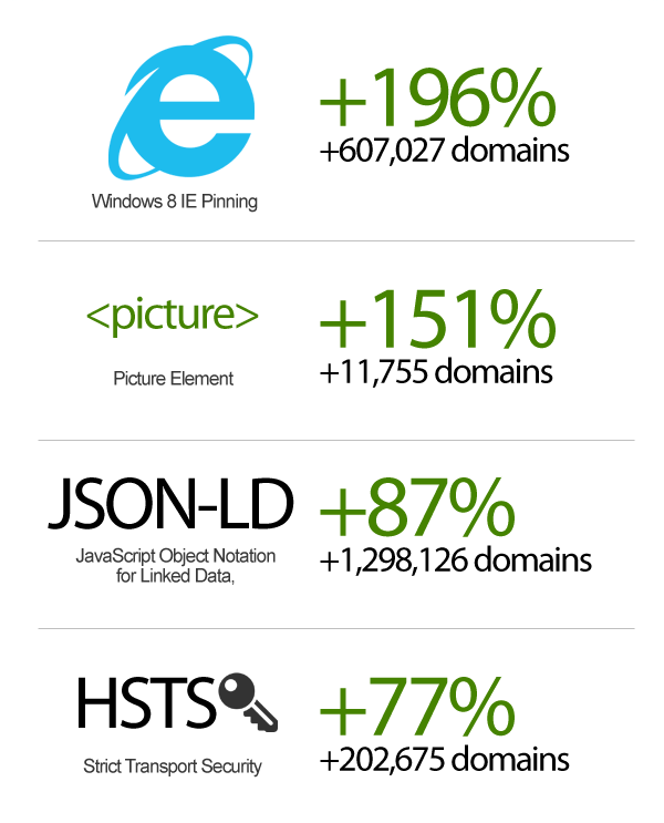 Document Standards Growth 2015