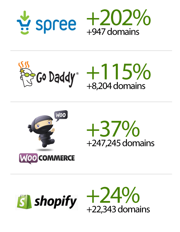 eCommerce Growth June 2015