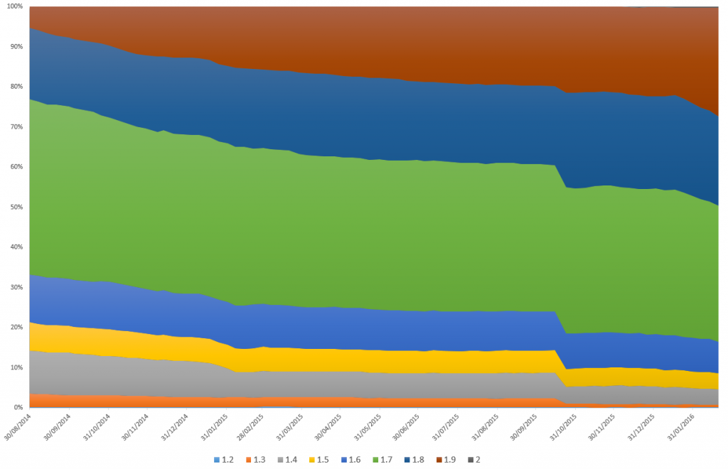 Version usage of Magento in Top 1m sites between September 2014 and February 2016