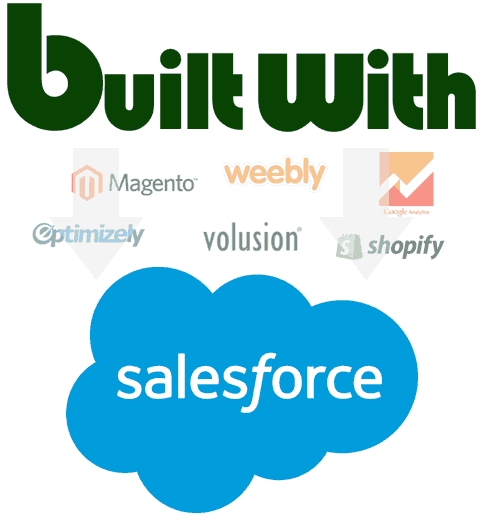 builtWithSalesForceSync